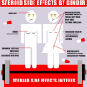 Steroid Side Effects By Gender